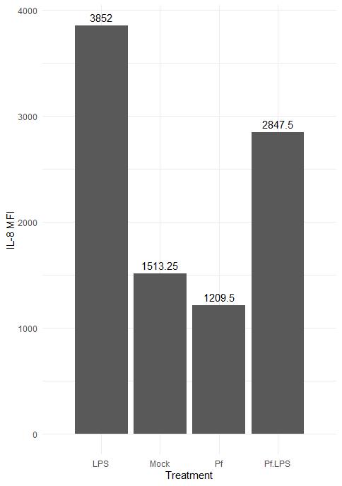 Bar plot in ggplot2 from dataset