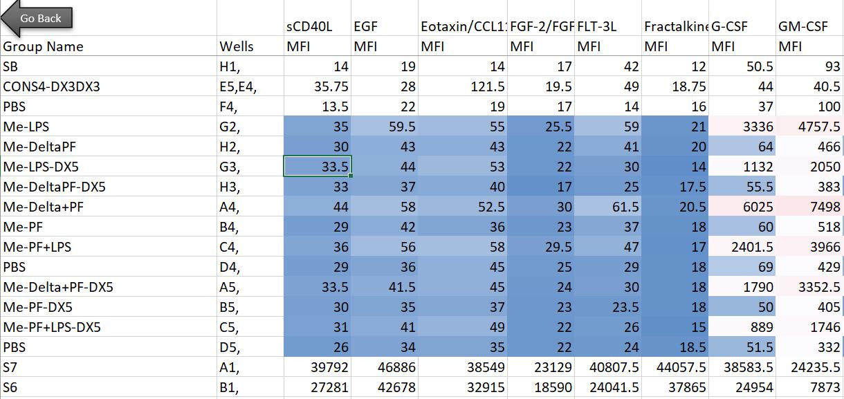 Raw high-dimensional data from Luminex analysis