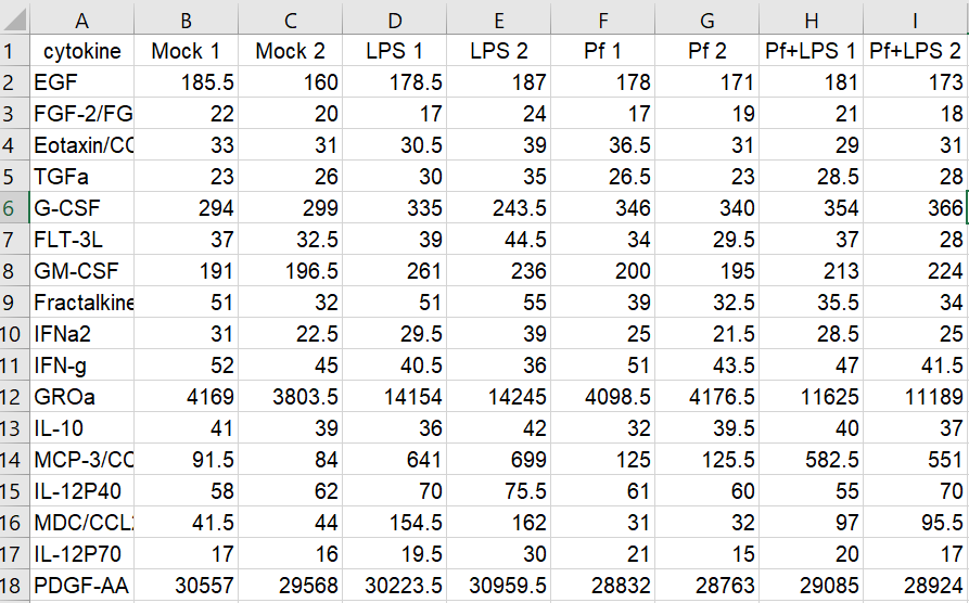 CSV file of biological data for import into R