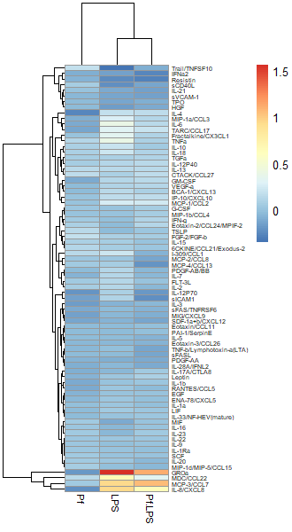Log2 fold-changed transformed data in a heatmap