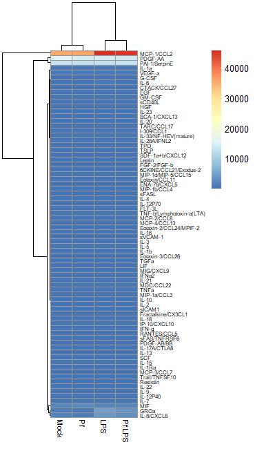 Heatmap of un-analyzed data from Luminex analysis